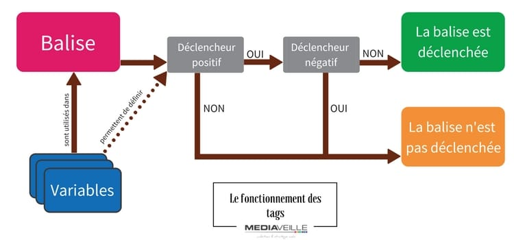 Comment fonctionne un Tag Management System (TMS)