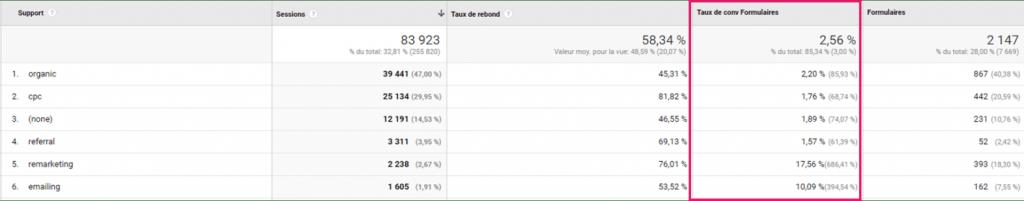 Rapport personnalisé dans Google Analytics d'un site immobilier
