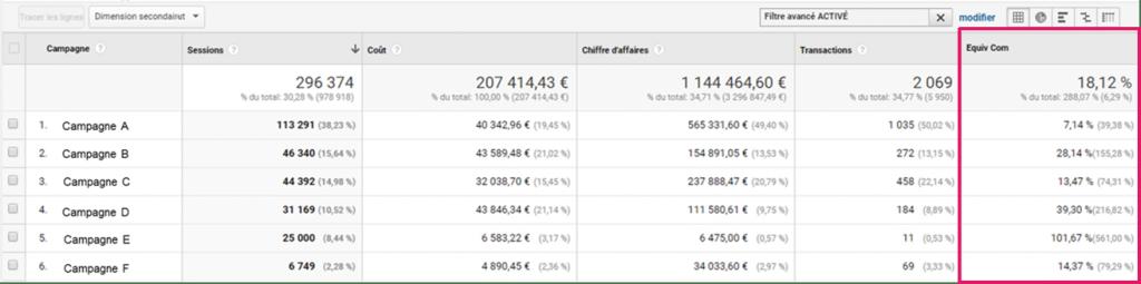 rapport personnalisé d'un e-commce dans Google Analytics