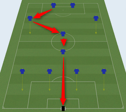Comprendre Google Attribution avec un terrain de foot