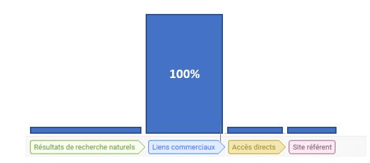 Google Attribution le modèle d'attribution