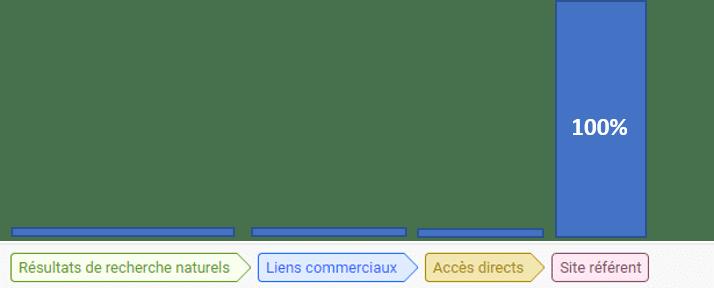 Google Attribution le dernier clic non direct