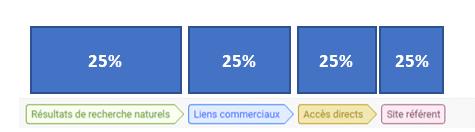 Modèle linéaire Google Attribution