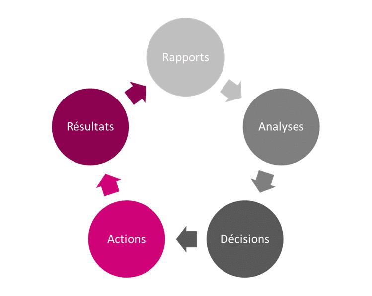 Choisir les bons KPI en fonction de ses objectifs