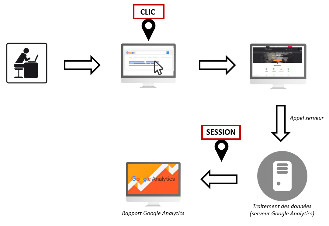 Les clics Adwords et les sessions Analytics