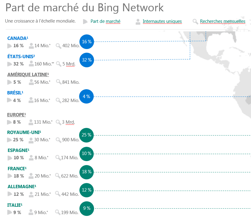 Part de marché Bing : UK : 25% US : 32% ALL : 12% FR : 18%