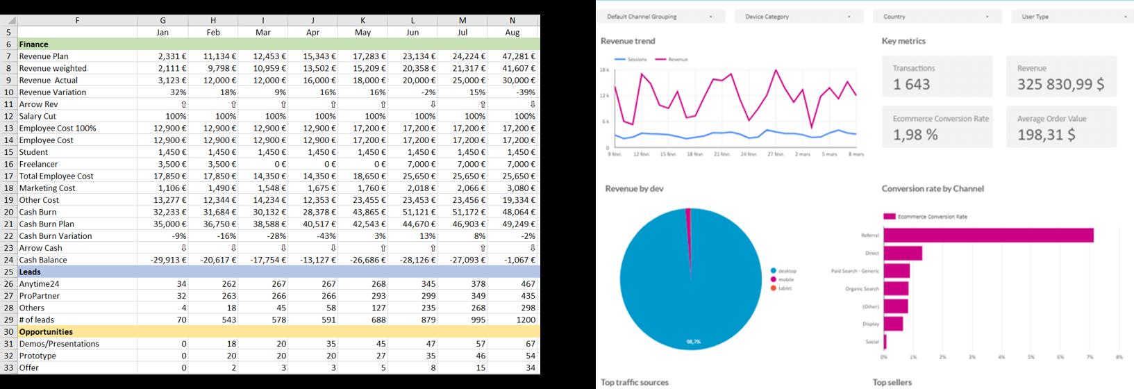 Exemples de reportings : à gauche, reporting illisible sur Excel ; à droite, reporting lisible grâce à la datavisualisation