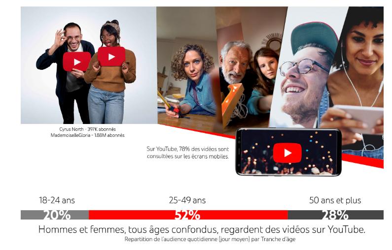 Tranches d'âges qui regardent des vidéos sur Youtube : 20% des 18-24 ans / 52% des 25-49 ans / 28% des 50 ans et plus